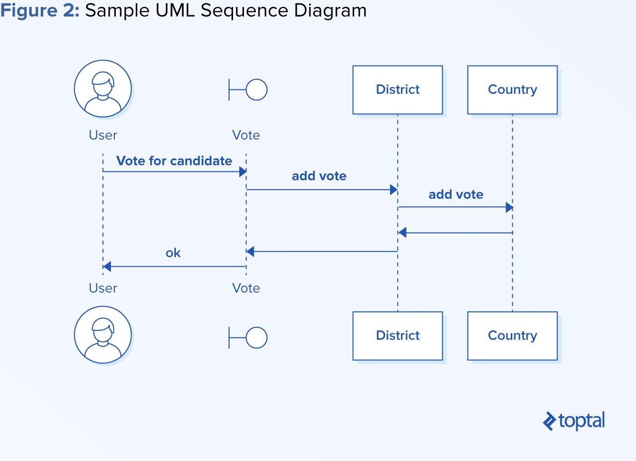 Process-oriented programming sample UML sequence diagram