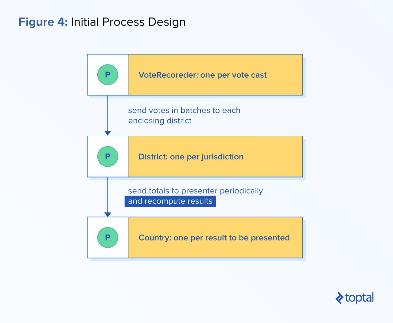 Process-oriented development example: Initial process design