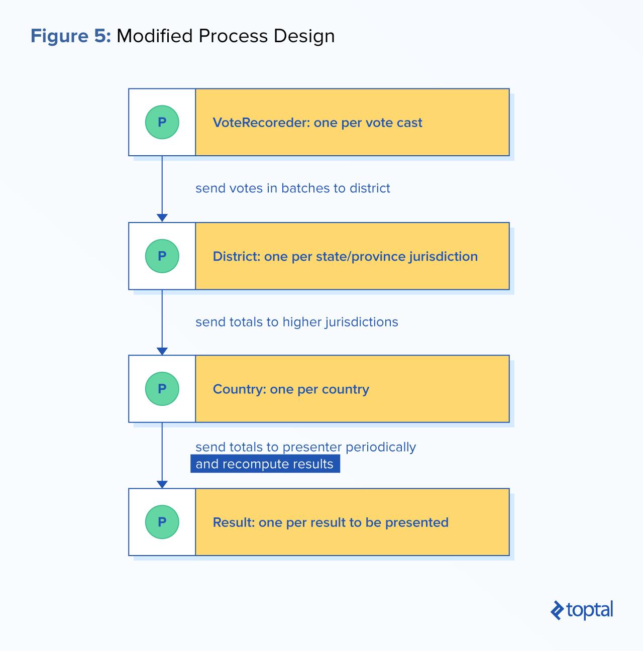 Process-oriented development example: Modified process design